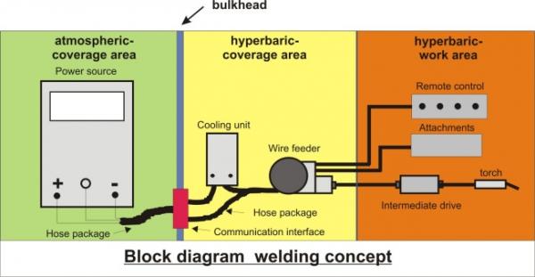 hyperbaric welding » nordseetaucher gmbh, wiring diagram